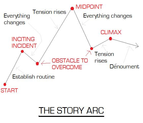 Narrative arc shaping your story fcmalby for Story arc template
